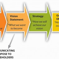 Key Terms of Strategic Management