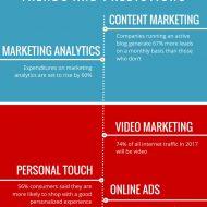 Digital Marketing Quotes 50