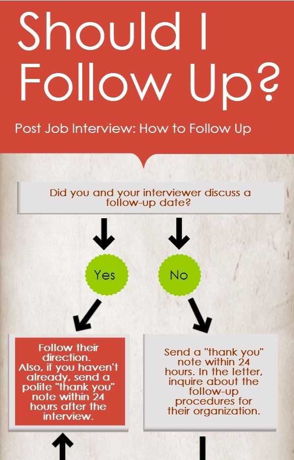 Follow up tips for post job interview