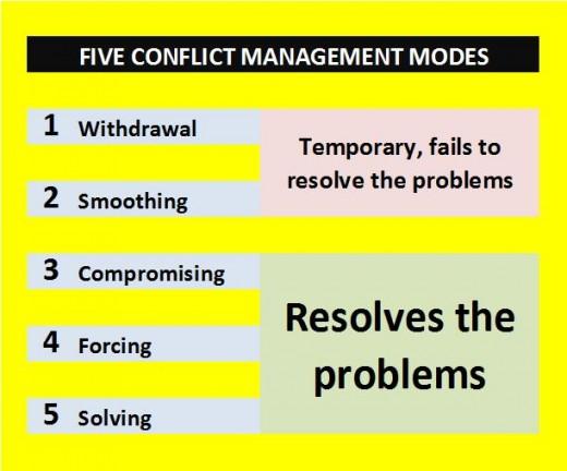 conflict management modes