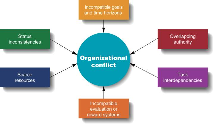 reasons for organizational conflict