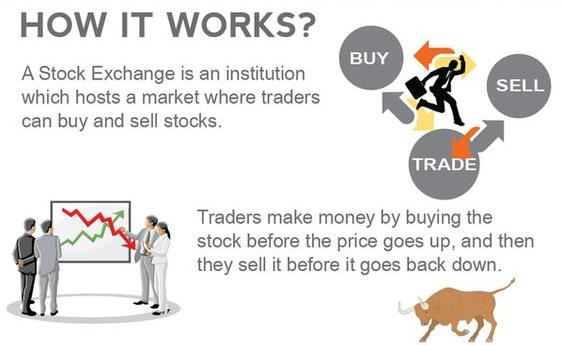 how stock market works