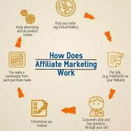 The Eight Pointer Guide to Choose Affiliate Programs