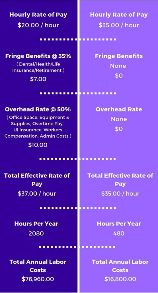 A Comparison in Cost of Hiring Between an Employee and Virtual Assitant