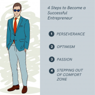 4 Steps You Must Take to Become a Successful Entrepreneur